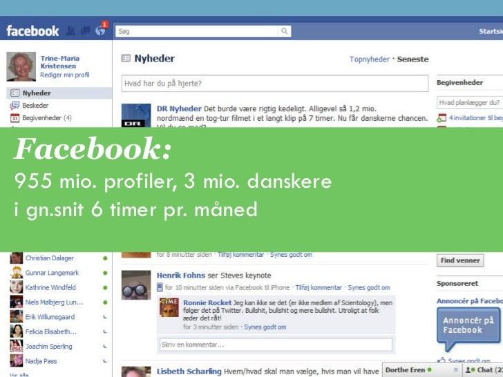 Facebook:955 mio. profiler, 3 mio. danskerei gn.snit 6 timer pr. måned