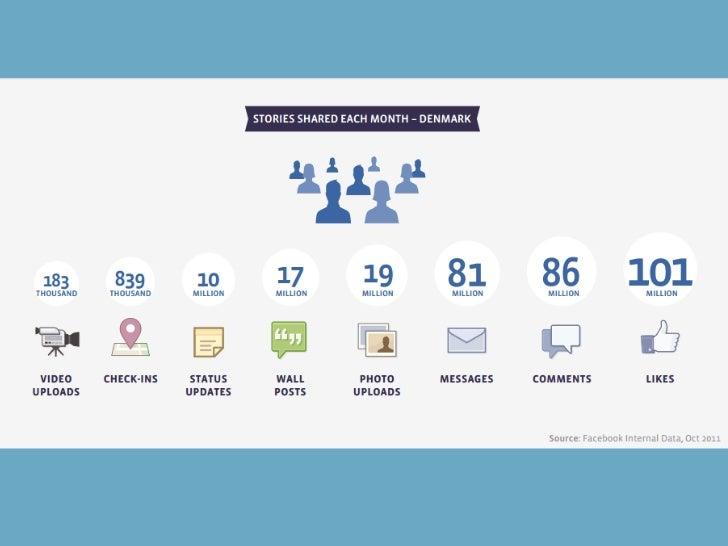 LinkedIn:120 mio. Cver700.000 danske40 mio. nye efter finanskrisen