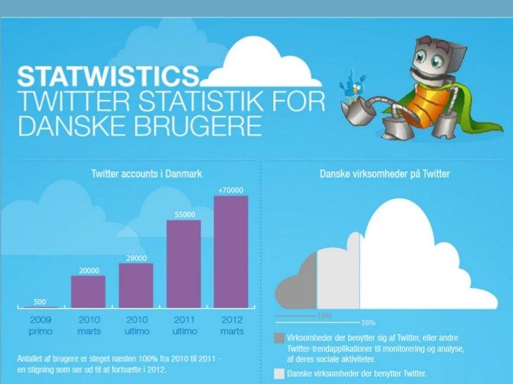 """Twitter• Mikroblogging• 140 karakterer pr. """"tweet"""" (indlæg man skriver)• Bruges både til at fortælle nyheder, men af ma..."""
