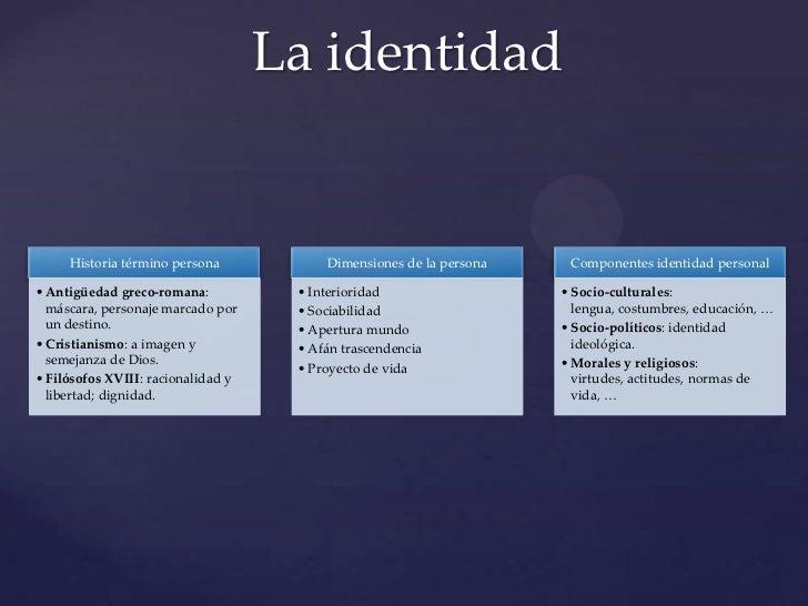 La identidad     Historia término persona            Dimensiones de la persona    Componentes identidad personal• Antigüed...