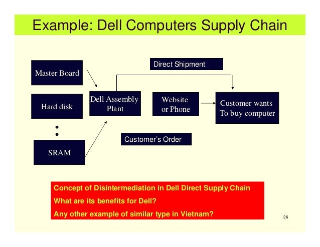 dell disintermidiation Notable examples of disintermediation include dell and apple, which sell many of their systems direct to the consumer—thus bypassing traditional retail chains,.