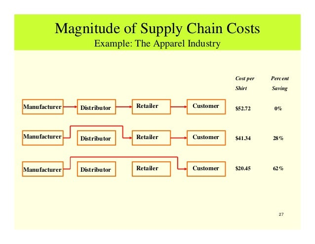 Power of suppliers in apparel industry