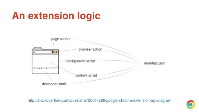 Introduction to chrome extension development