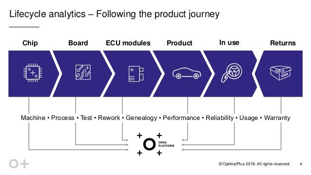 © OptimalPlus 2019. All rights reserved. Lifecycle analytics – Following the product journey 4 Chip Board Product In use R...
