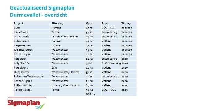 Geactualiseerd Sigmaplan Durmevallei - overzicht