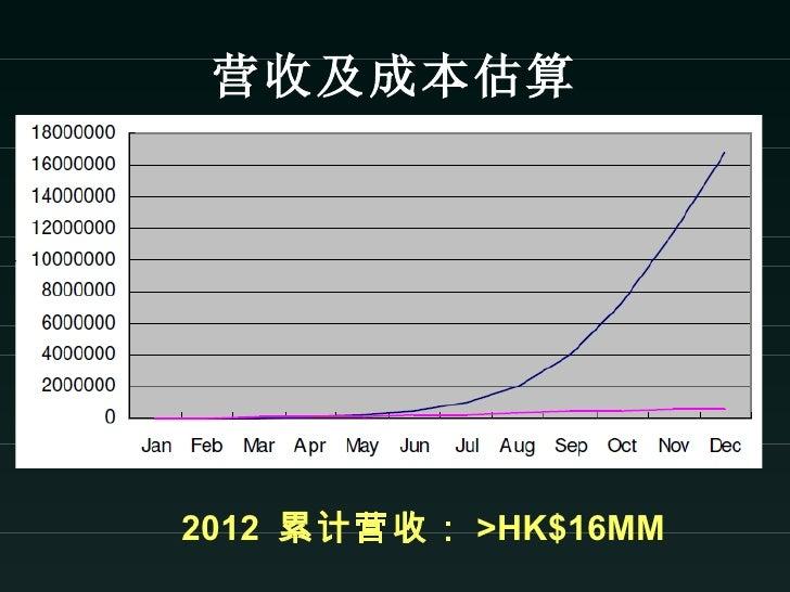 营收及成本估算2012 累计营收: >HK$16MM