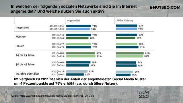 In welchen der folgenden sozialen Netzwerke sind Sie im Internet angemeldet? Und welche nutzen Sie auch aktiv? Im Vergleic...