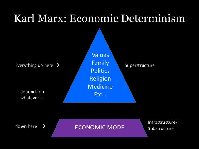 concept of economic base and superstructure sociology essay Karl marx's influence on sociology and political thought essays the concept of the base and superstructure is influence on sociology and political thought.