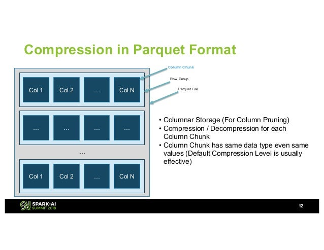 Best Practice of Compression/Decompression Codes in Apache