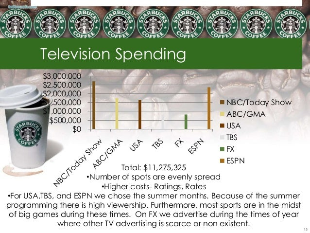 starbucks budget plan Marketing plan: starbucks revitalizing teas abstract a marketing plan for starbucks would not be adding too much additional costs in their advertising budget.