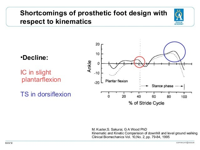 Shortcomings of prosthetic foot design with respect to kinematics  •Decline: IC in slight plantarflexion TS in dorsiflexio...