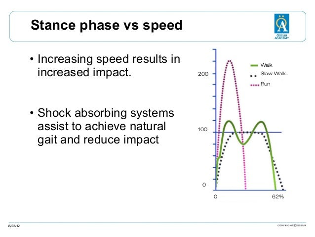 Stance phase vs speed • Increasing speed results in increased impact.  Walk Slow Walk  200  Run  • Shock absorbing systems...