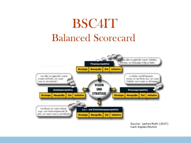BSC4ITBalancedScorecard<br />Source: Lacher/Roth (2007) nach Kaplan/Norton<br />