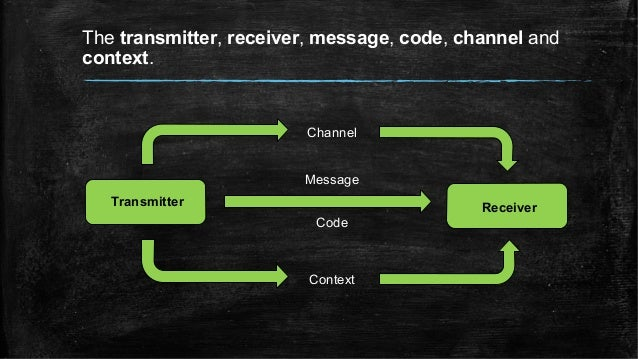 The transmitter, receiver, message, code, channel and context. Transmitter Receiver Channel Context Message Code