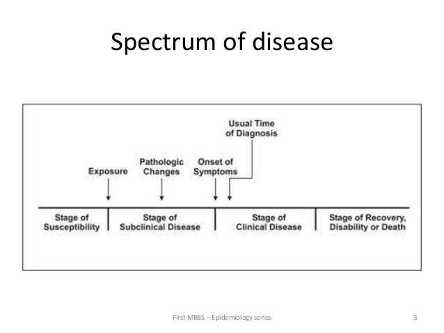 Definition Of Natural History Of Disease