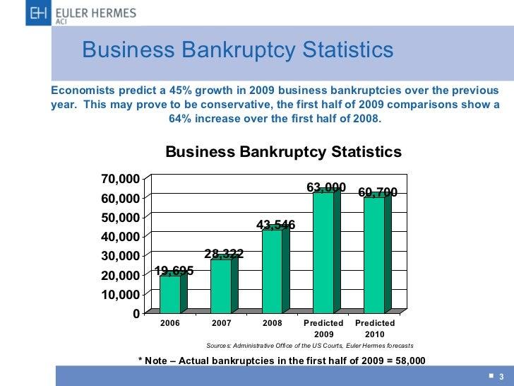 cit group bankruptcy