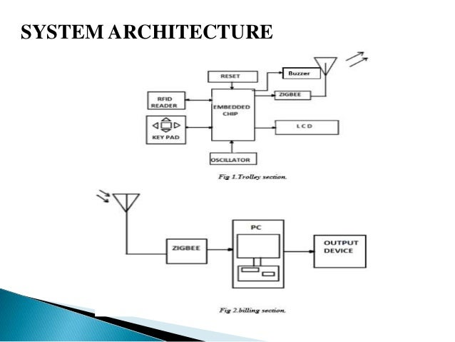 smart-shopping-system-6-638 Rfid Block Diagram on manufacturing block diagram, engineering block diagram, computer block diagram, electronics block diagram, sensors block diagram, 3g block diagram, distribution block diagram, hardware block diagram, software block diagram, programming block diagram, scada block diagram, design block diagram, umts block diagram, gps block diagram, network block diagram, rf block diagram, laser block diagram, lte block diagram, home block diagram, plc block diagram,