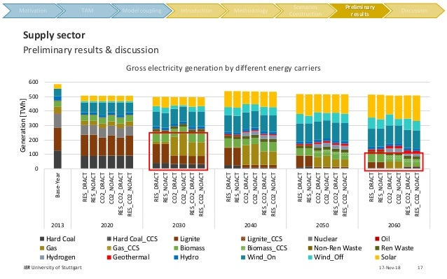 17-Nov-18IER University of Stuttgart 17 Preliminary results & discussion Supply sector Gross electricity generation by dif...