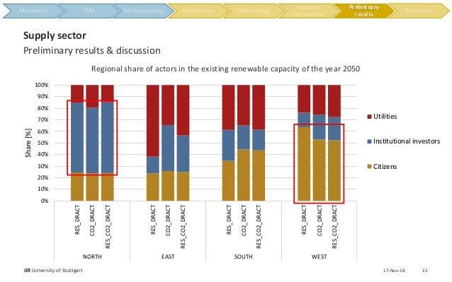 0% 10% 20% 30% 40% 50% 60% 70% 80% 90% 100% RES_DRACT CO2_DRACT RES_CO2_DRACT RES_DRACT CO2_DRACT RES_CO2_DRACT RES_DRACT ...