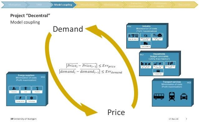 "17-Nov-18IER University of Stuttgart 7 Model coupling Project ""Decentral"" Price Demand 𝑃𝑟𝑖𝑐𝑒𝑖 − 𝑃𝑟𝑖𝑐𝑒𝑖−1 ≤ 𝐸𝑟𝑟𝑝𝑟𝑖𝑐𝑒 𝑑𝑒𝑚𝑎𝑛𝑑..."