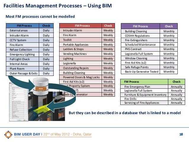 1st Qatar Bim User Day Bim Processes Case Study 1