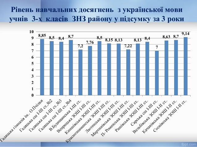 Рівень навчальних досягнень з української мови учнів 3-х класів ЗНЗ району у підсумку за 3 роки