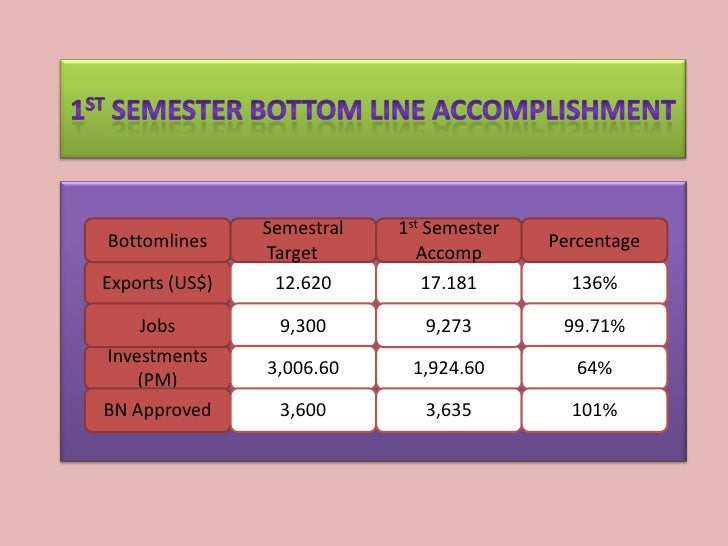 Semestral   1st SemesterBottomlines                                Percentage                Target        AccompExports (...