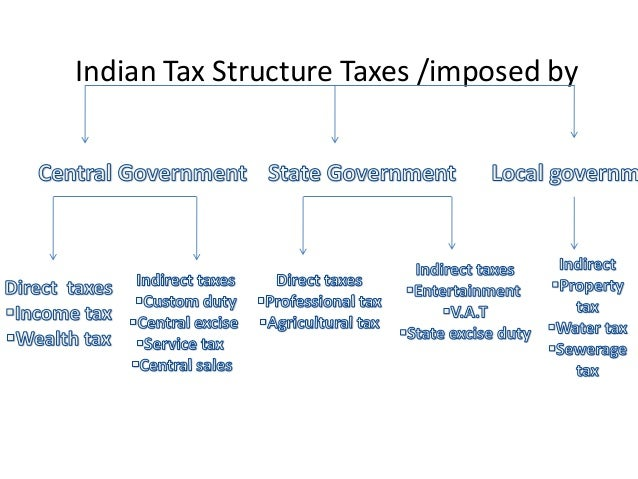 taxation in india then and Check details on nri taxation & itr for nriswho is nri and which income of nri is taxable in india non residents taxed on income earned in india  but then do i .
