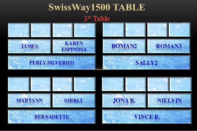 PERLY SILVERIO1 JAMES KAREN ESPINOSA SALLY2 ROMAN2 ROMAN3 BERNADETTE MARYANN SHIRLY VINCE B. JONA B. NIELVIN