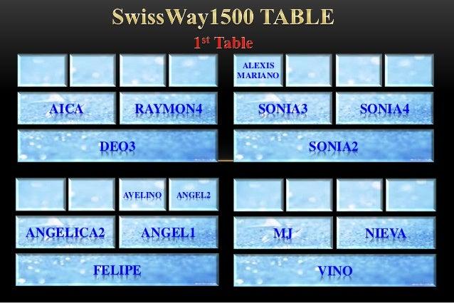 SWISS BULLION  Slide 2