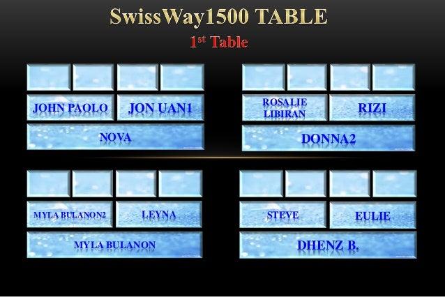 SWISS BULLION  Slide 3