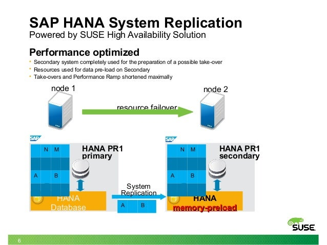 sap hana system SAP HANA System Replication simplified