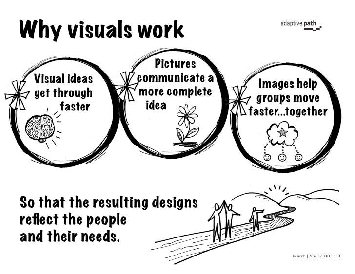 Workbook : Pen & Paper Tools for getting from Research to Design [See->Sort->Sketch] Slide 3
