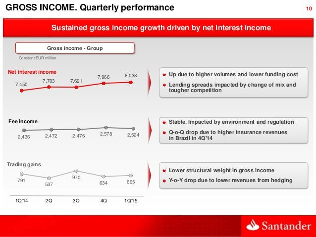 10 Up due to higher volumes and lower funding cost Lending spreads impacted by change of mix and tougher competition Susta...
