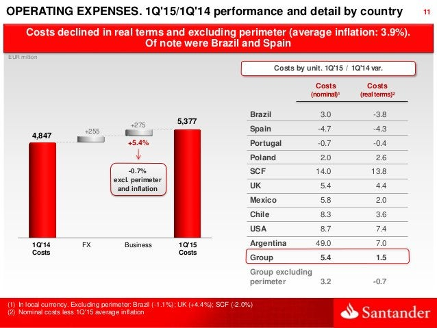 11OPERATING EXPENSES. 1Q'15/1Q'14 performance and detail by country Costs declined in real terms and excluding perimeter (...