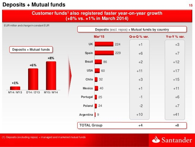 15 Customer funds1 also registered faster year-on-year growth (+8% vs. +1% in March 2014) Deposits + Mutual funds UK Spain...