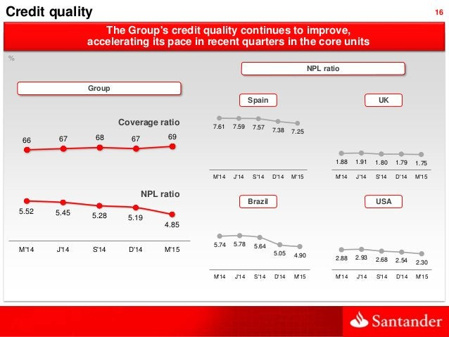 16 The Group's credit quality continues to improve, accelerating its pace in recent quarters in the core units 5.52 5.45 5...