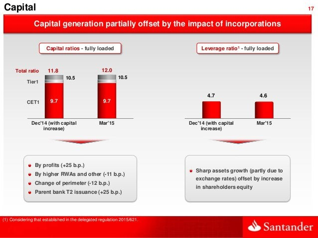 17 Capital generation partially offset by the impact of incorporations Total ratio CET1 Tier1 (1) Considering that establi...