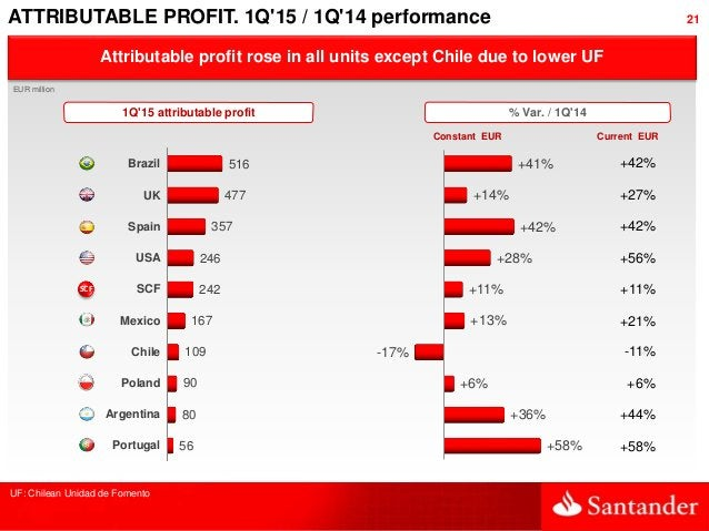 21 Attributable profit rose in all units except Chile due to lower UF ATTRIBUTABLE PROFIT. 1Q'15 / 1Q'14 performance Brazi...