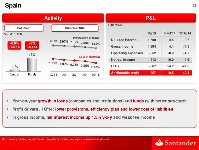 22Spain Activity Var. M'15 / M'14 EUR million P&L (1) Loans excluding repos. Funds: deposits (excluding repos) + marketed ...