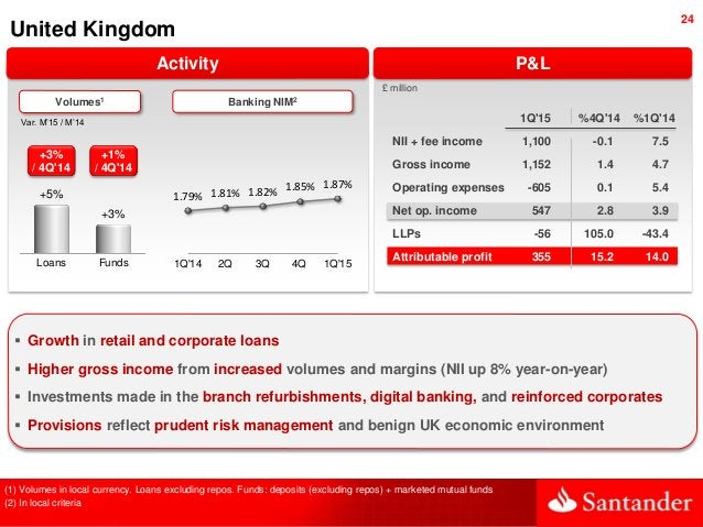 24 United Kingdom Var. M'15 / M'14 1.79% 1.81% 1.82% 1.85% 1.87% 1Q'14 2Q 3Q 4Q 1Q'15 Activity P&L Loans Funds +5% +3% +3%...