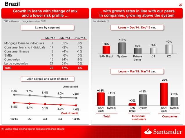 27Brazil SAN Brazil System Private banks C1 C2 +8% +11% +6% +6% +9% SAN Brazil System SAN Brazil System SAN Brazil System ...