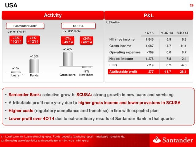 29 Activity USA Loans Funds +1% +10% Var. M'15 / M'14 Santander Bank1 SCUSA Var. M'15 / M'14 (1) Local currency. Loans exc...