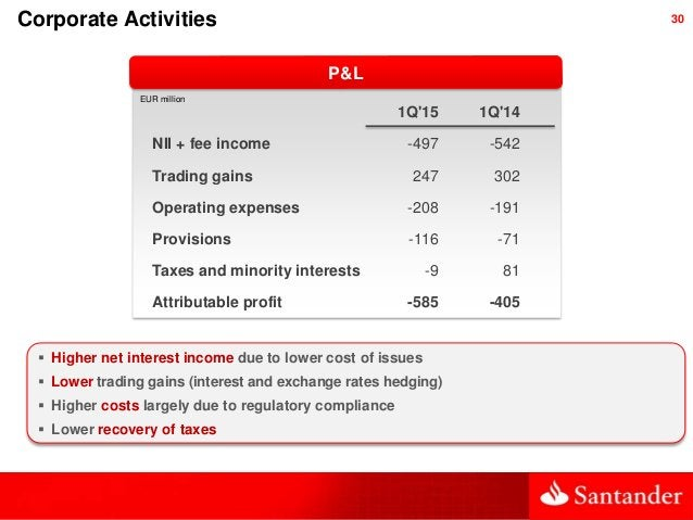 30 P&L EUR million Corporate Activities  Higher net interest income due to lower cost of issues  Lower trading gains (in...