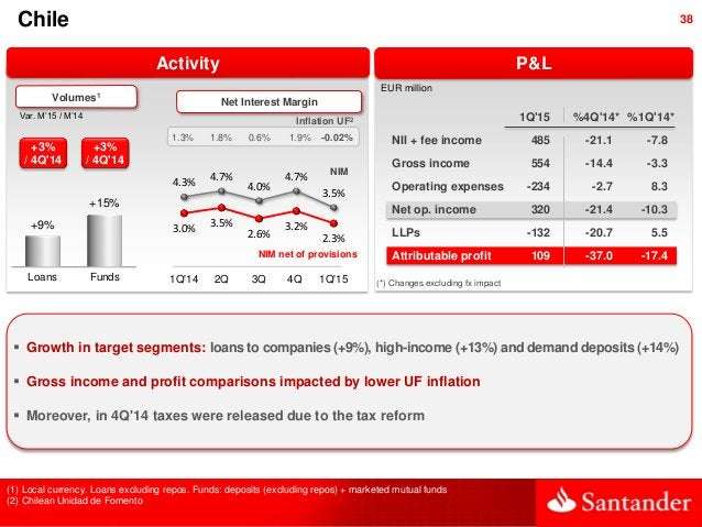 38 P&L Chile  Growth in target segments: loans to companies (+9%), high-income (+13%) and demand deposits (+14%)  Gross ...