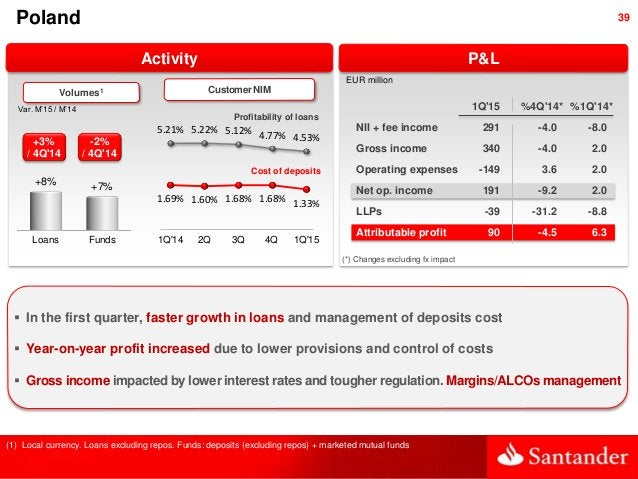 39 Activity Poland Var. M'15 / M'14 Volumes1 (1) Local currency. Loans excluding repos. Funds: deposits (excluding repos) ...