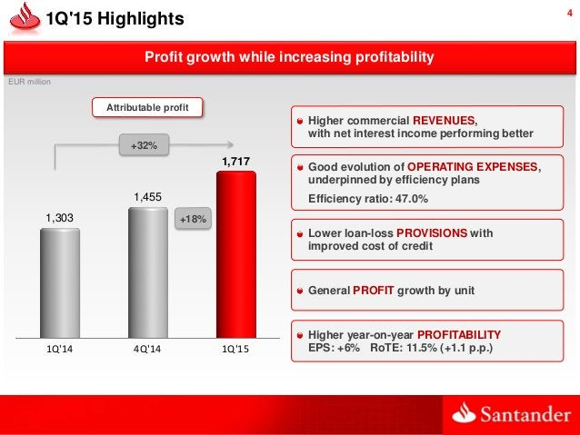 4 Profit growth while increasing profitability 1Q'15 Highlights 1Q'14 4Q'14 1Q'15 1,303 1,455 1,717 Attributable profit EU...