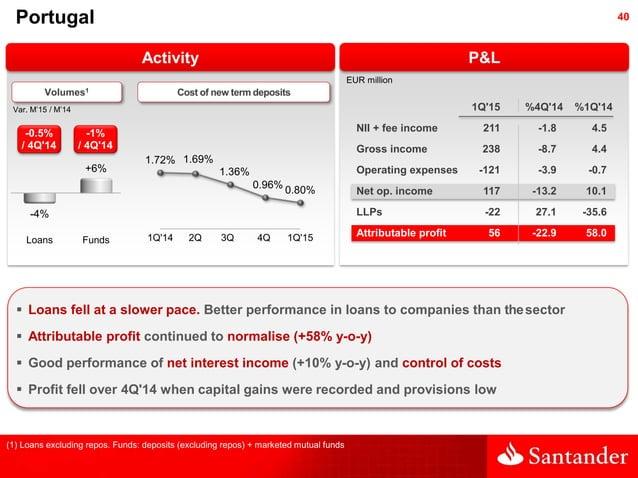 40 P&L 1.72% 1.69% 1.36% 0.96% 0.80% 1Q'14 2Q 3Q 4Q 1Q'15 Activity Portugal  Loans fell at a slower pace. Better performa...