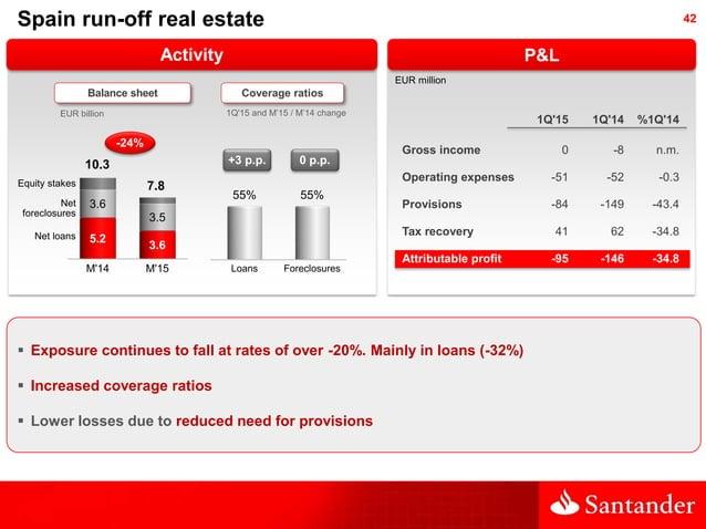 42 Activity Balance sheet 1Q'15 and M'15 / M'14 change 0 p.p. EUR million P&L 1Q'15 1Q'14 %1Q'14 Gross income 0 -8 n.m. Op...