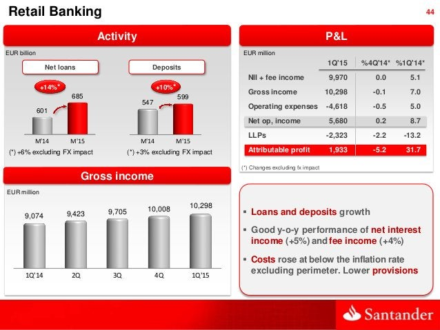 44Retail Banking Activity EUR million P&L  Loans and deposits growth  Good y-o-y performance of net interest income (+5%...